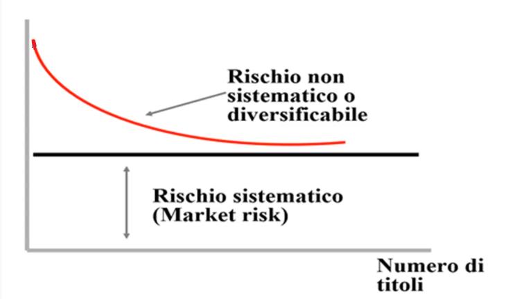 diversificazione portafoglio