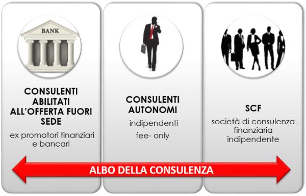 societa-di-consulenza-finanziaria