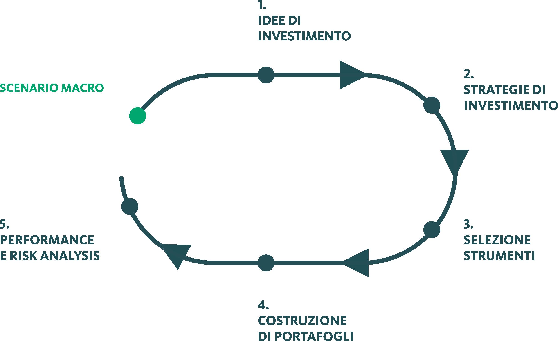 processo di investimento investitore consapevole
