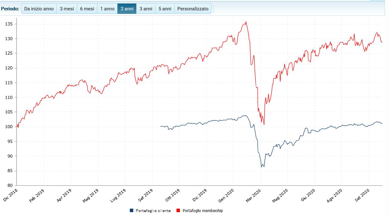 confronto invetire in ETF fondi