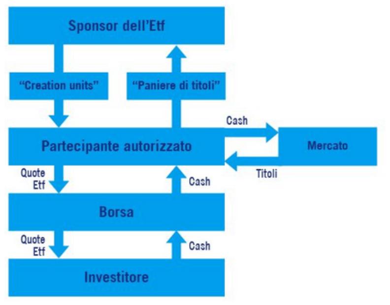 Funzionamento ETF scambio