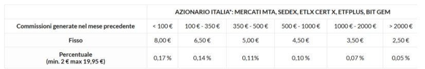 broker etf italia