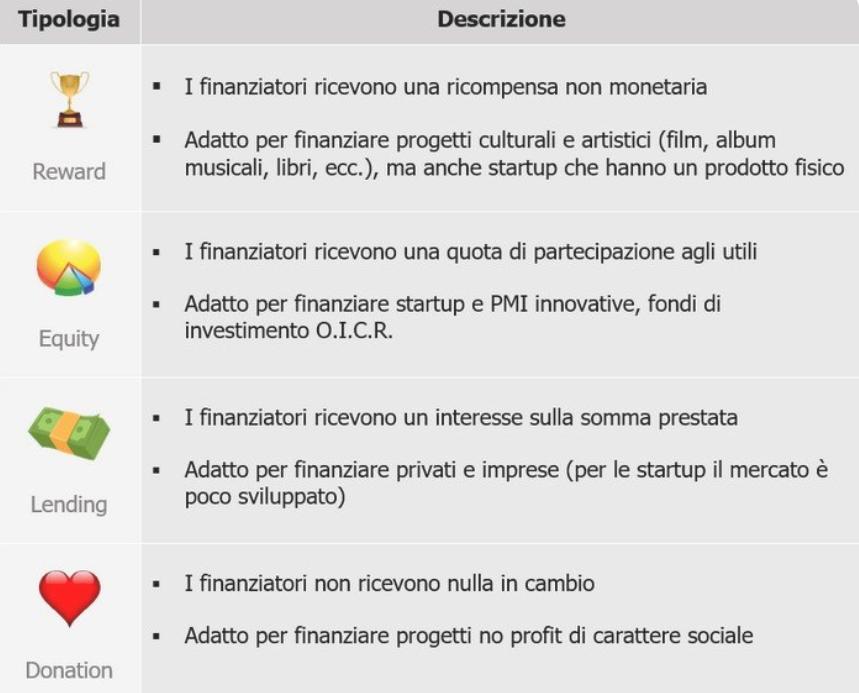 investire in crowdfunding