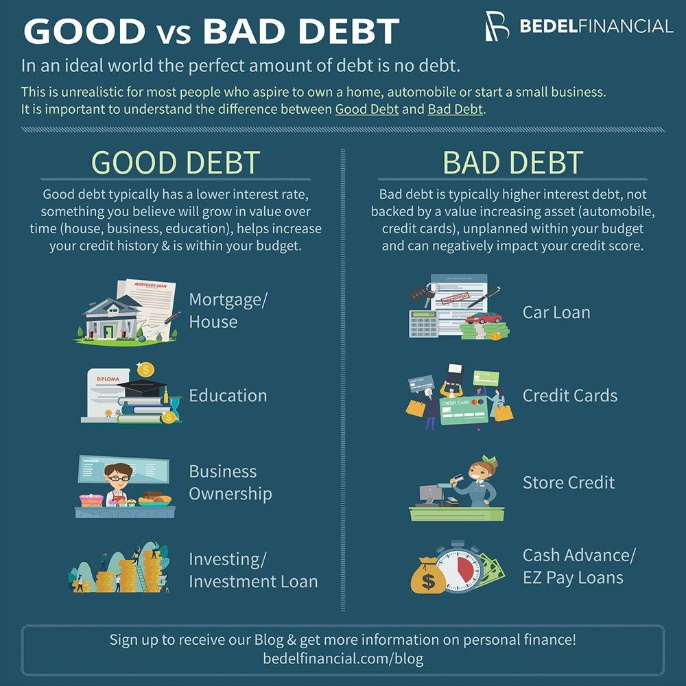 gestione finanza personale debito