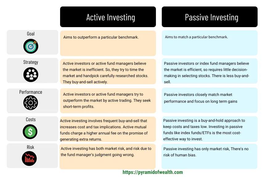 investimenti passivi cosa sono