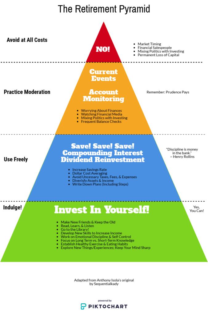 gestione finanza personale
