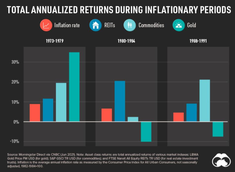 inflazione investimenti