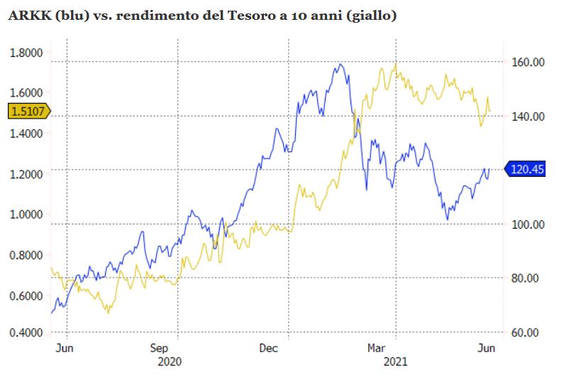 ETF e inflazione